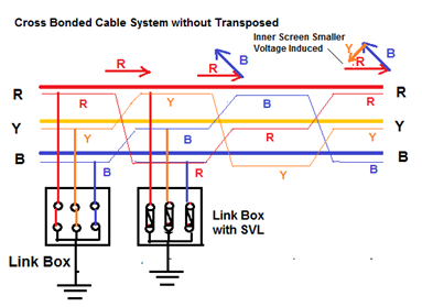 66kv Xlpe Cable Specification 380 Kv Transversale Berlin