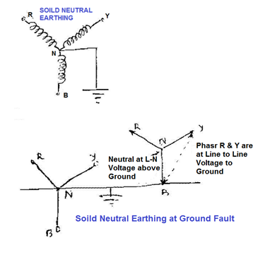 Types of neutral earthing in power distribution electrical notes 2 solidly neutral grounded systems sciox Image collections