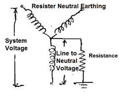 Types Of Neutral Earthing In Power Distribution on electrical breakers types