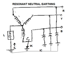 Types Of Neutral Earthing In Power Distribution