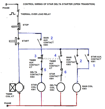 Star delta starter electrical notes articles the on push button starts the circuit by initially energizing star contactor coil km1 of star circuit and timer coil kt circuit asfbconference2016 Image collections