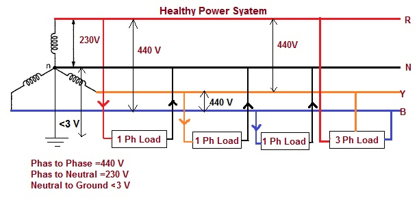 a?w=630 impact of floating neutral in power distribution electrical 440 volt 3 phase wiring diagram at crackthecode.co