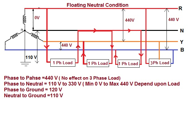 impact of floating neutral in power distribution electrical notes 240 3 phase power diagram 3 phase 4 wire disconnect grounding diagram #32