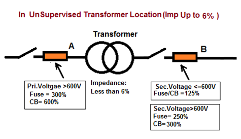 Abstract of over current Protection of Transformer (NEC 450.3 ...