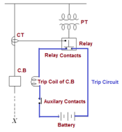 Types and revolution of electrical relays electrical notes the protected circuit x is shown by dashed line when a fault occurs in the protected circuit the relay connected ccuart Images