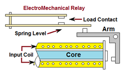 Types And Revolution Of Electrical Relays Electrical Notes - Electromagnetic relay meaning