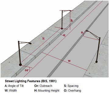 Calculate No of Street Light Poles | Electrical Notes & Articles