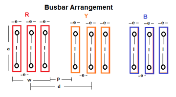 Panel Design Calculate Size Of Bus Bar Electrical