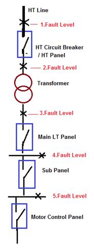 Short Circuit Current Calculation Base Kva Method