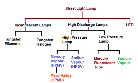 Selection For Street Light Luminar Part 3 Electrical Notes