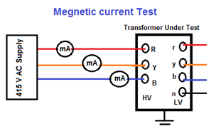 pdf magnetizing asymmetry in three-phase core-type transformers