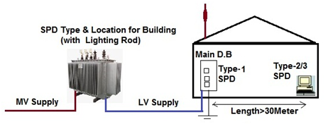 Selection of Surge Protective Device (SPD)- (Part 3