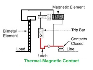 type of tripping mechanism of mcb mccb part 2 electrical notes articles