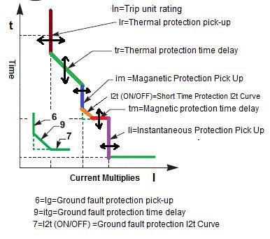 Setting of overload, Short circuit & Ground Fault Protection of MCCB
