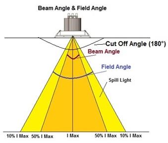 What Is Fixture S Beam Angle Amp Beam Diameter Part 1