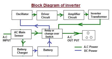 Selection of Various Types of Inverter-(Part-1) | Electrical