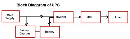 Selection of Various Types of UPS (Part-1) | Electrical