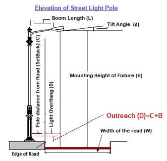 How To Design Efficient Street Lighting Part 2 Electrical Notes Articles